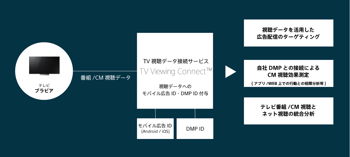 TV Viewing Connectの特長