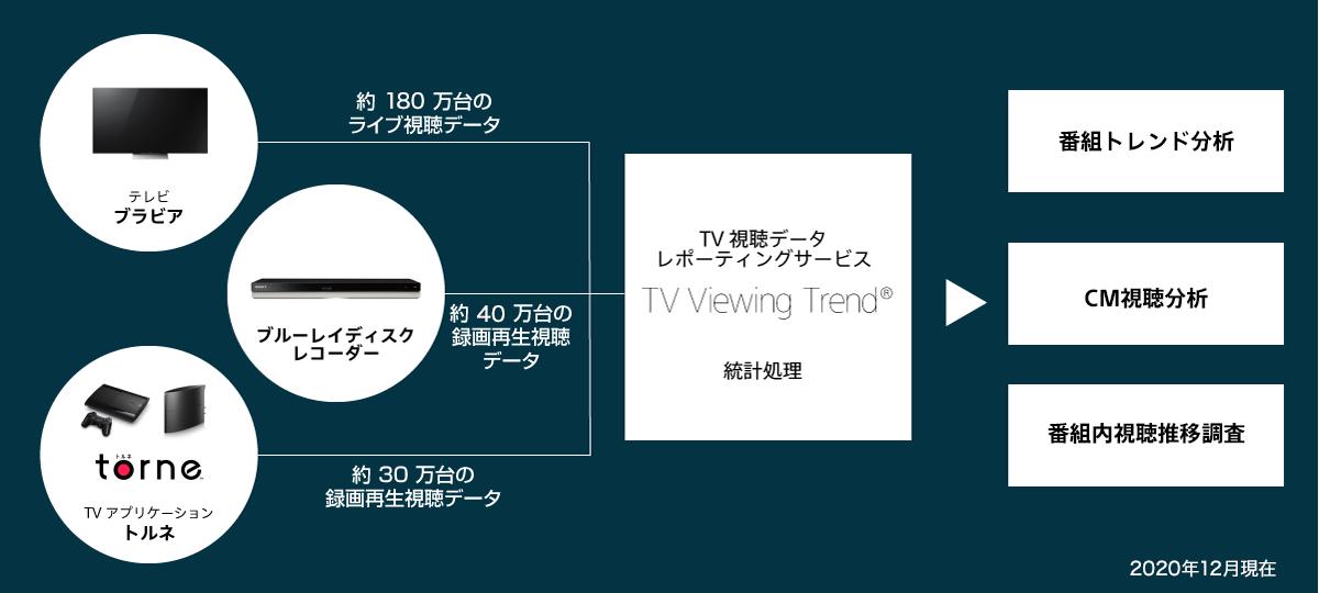 TV Viewing Trend の特長